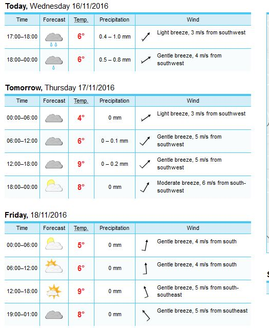 2016-11-16-16_05_26-yr-weather-forecast-for-melnik-central-bohemia-czech-republic